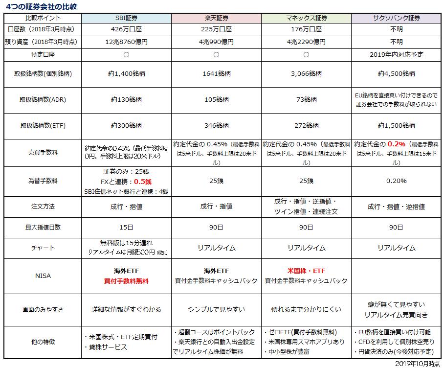 まずは4つの証券会社の比較を一覧にしてみました。
