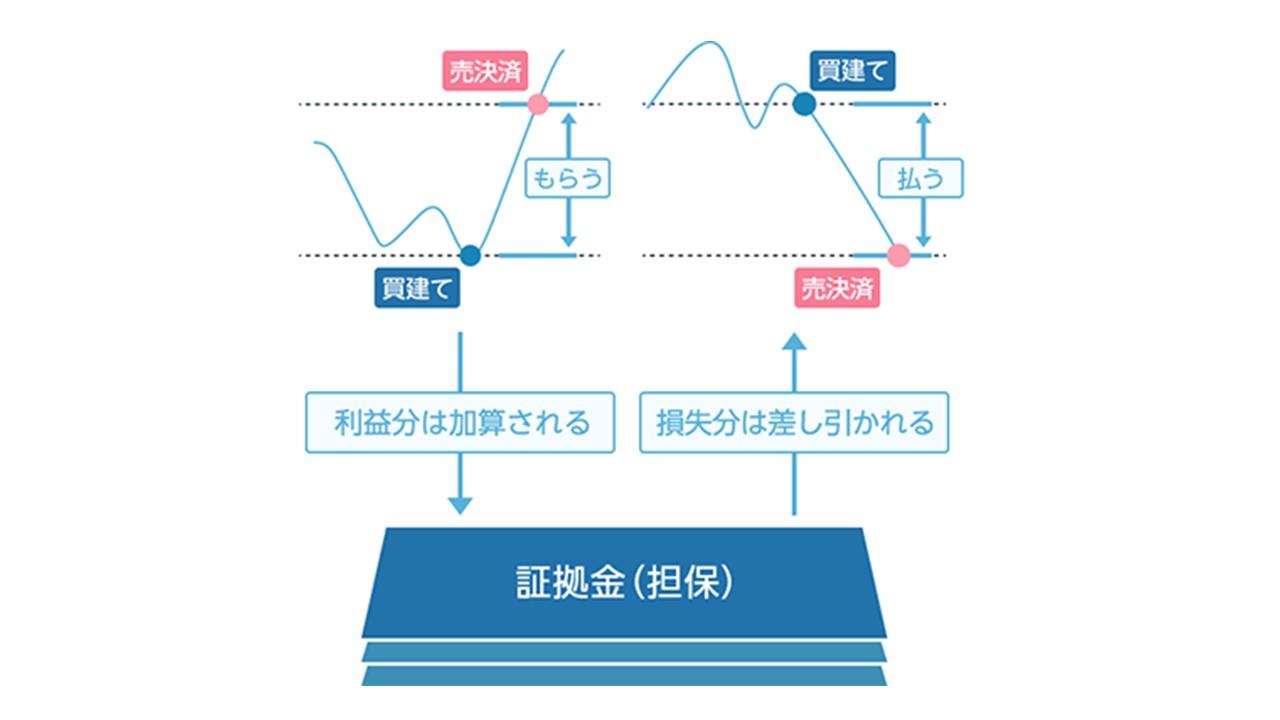 「証拠金」(しょうこきん:委託証拠金)の解説