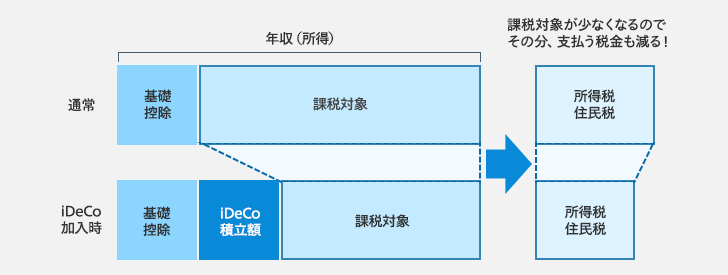iDeCoの所得控除