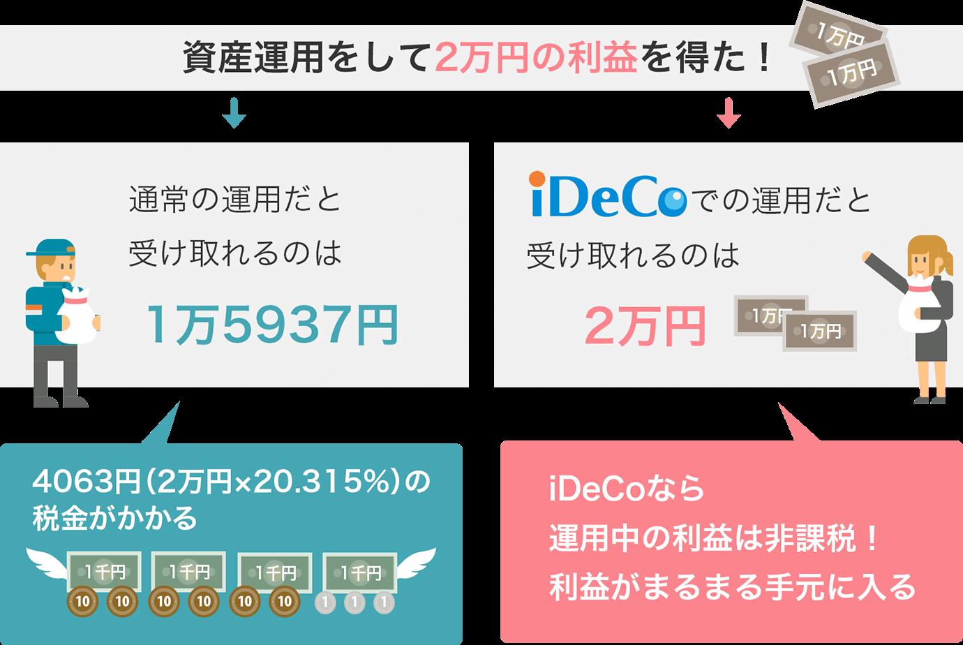 iDeCoの運用益は非課税